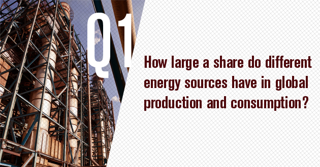 How large a share do different energy sources have in global production and consumption?