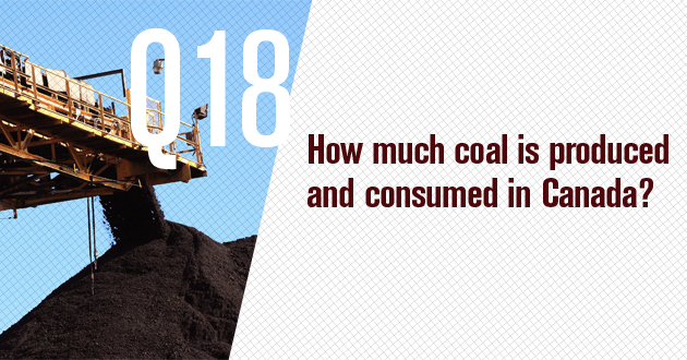 How much coal is produced and consumed in Canada?
