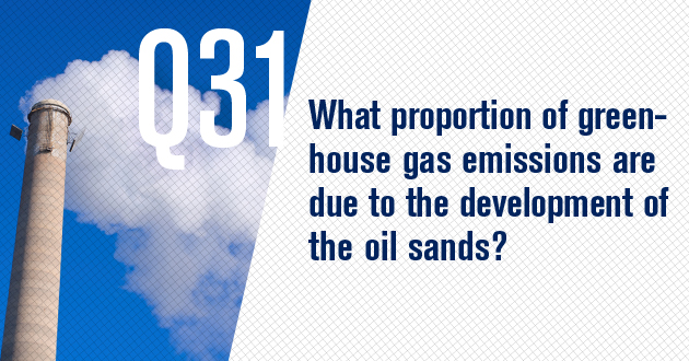 What proportion of greenhouse gas emissions are due to the development of the oil sands?