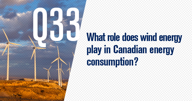 What role does wind energy play in Canadian energy consumption?