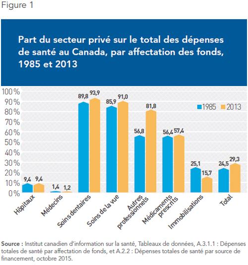part du secteur privé sur le total des dépenses de santé au Canada par affectation des fonds (1985 et 2013)