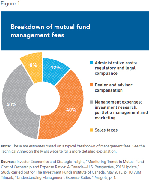 management thesis on mutual fund Performance of funds, very few of the studies have paid attention to the effect of a mutual fund manager's execution of investment style on fund returns using return-based analysis methodologies for measuring the style consistency of chinese mutual funds, this thesis demonstrates that the less style-consistent funds tend to.