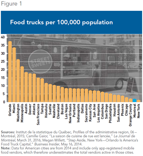 Viewpoint – Food-Truck Freedom for Montreal | MEI