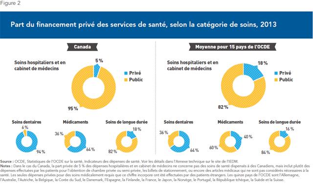 part du financement privé des services de santé (2013)