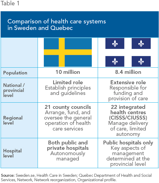 comparison of a health care system