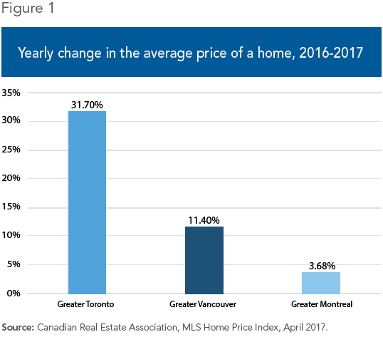 Viewpoint – Housing Prices: Before Taxing Foreign Buyers, Scrap Rent Control