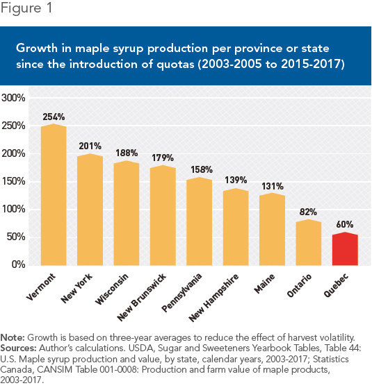 6b759d9099f Maple Syrup  Quebec Is Hurting Its Producers and Encouraging Its ...