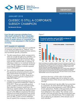 Quebec Is Still a Corporate Subsidy Champion