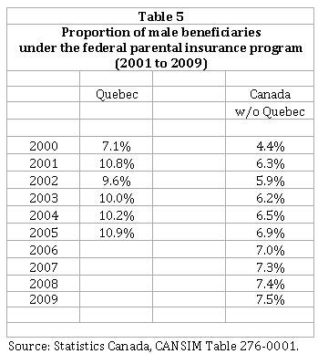 Analysis Of The Quebec Parental Insurance Plan Iedm Mei