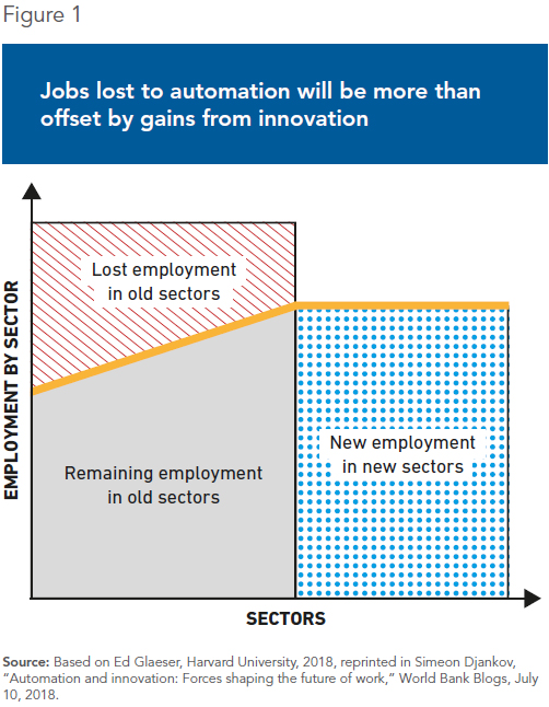 More and Better Jobs: Addressing AI's Multiple Effects on Employment